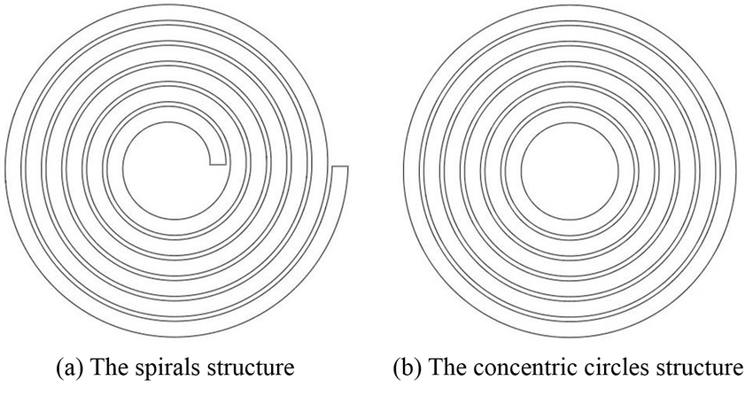 Simplification-of-the-AFSSC-sheet-a-Spirals-structure-b-Concentric-circle-structure